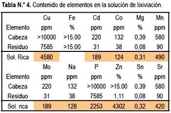 contenido de elementos en la solucion de lixiviacion