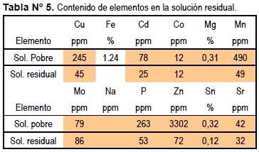 contenido de elementos en la solucion residual