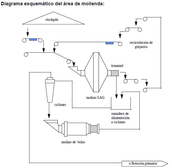diagrama esquematico de area de molienda