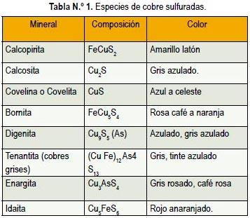 especies de cobre sulfuradas