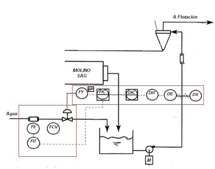 instrumentacion en alimentacion a hidrociclones