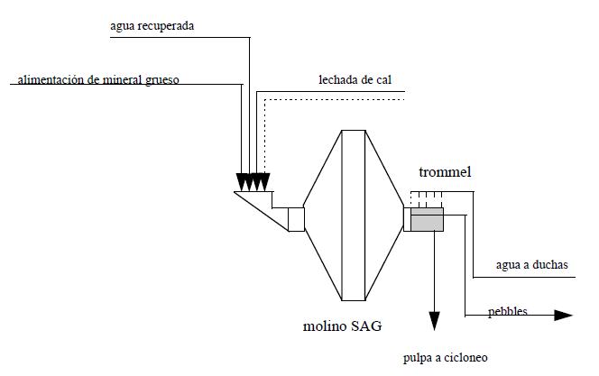 instrumentacion en molienda sag