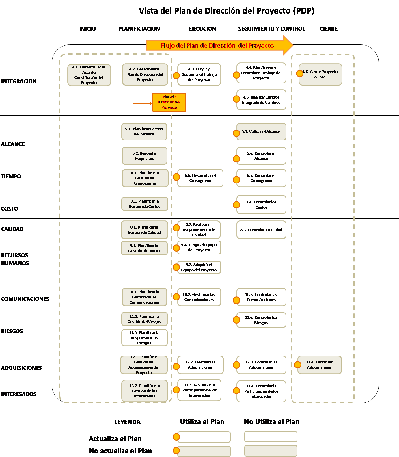 plan de direccion del proyecto
