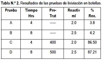 resultados de pruebas de lixiviacion en botellas