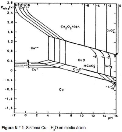 sistema Cu y H2O en medio acido