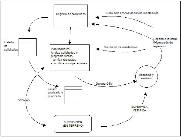 sistema de informacion del mantenimiento