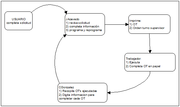 sistema para el manejo de actividades