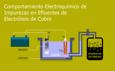 Comportamiento en la Electrólisis de Cobre